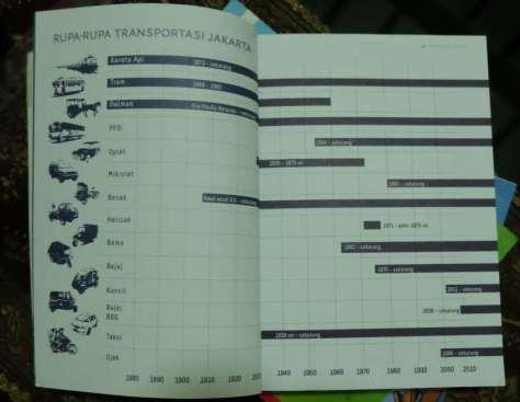 sumber : buku Kota Rumah Kita, Rujak Center for Urban Studies, 2011